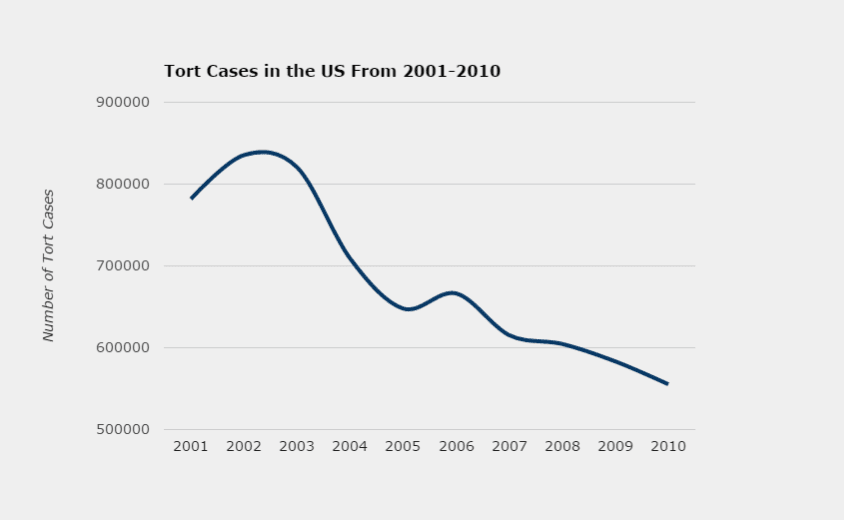 Tort Cases in the US