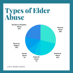 Types of Elder Abuse Infographic